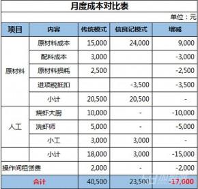信良记火锅食材加盟利润怎么样 信良记火锅食材赚钱吗